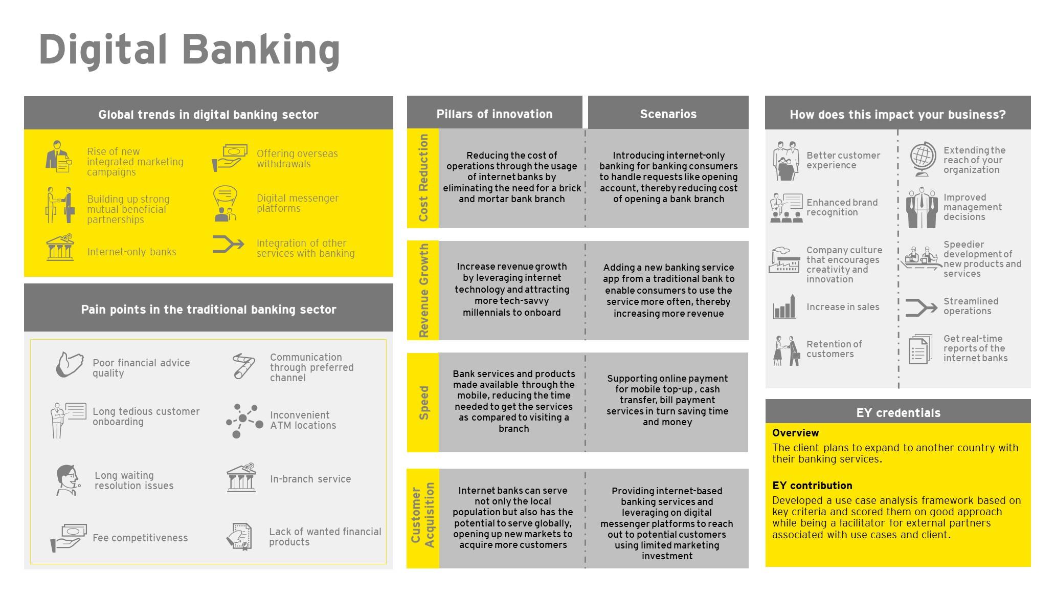 EY FinTech Hub – Digital Banking