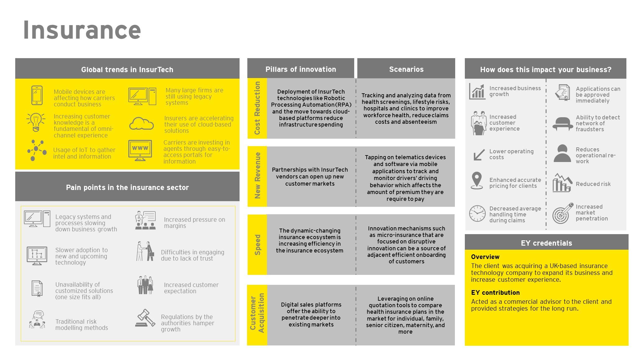 EY FinTech Hub – Insurance - EY - Singapore