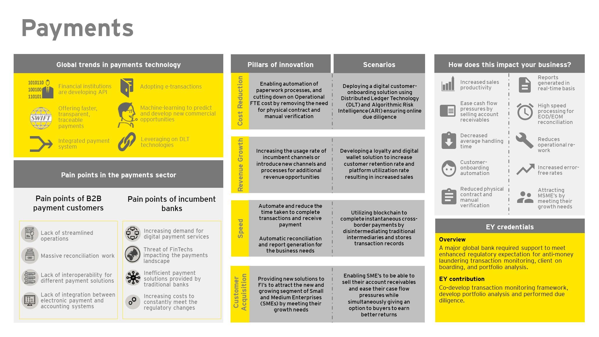 EY FinTech Hub – Payments