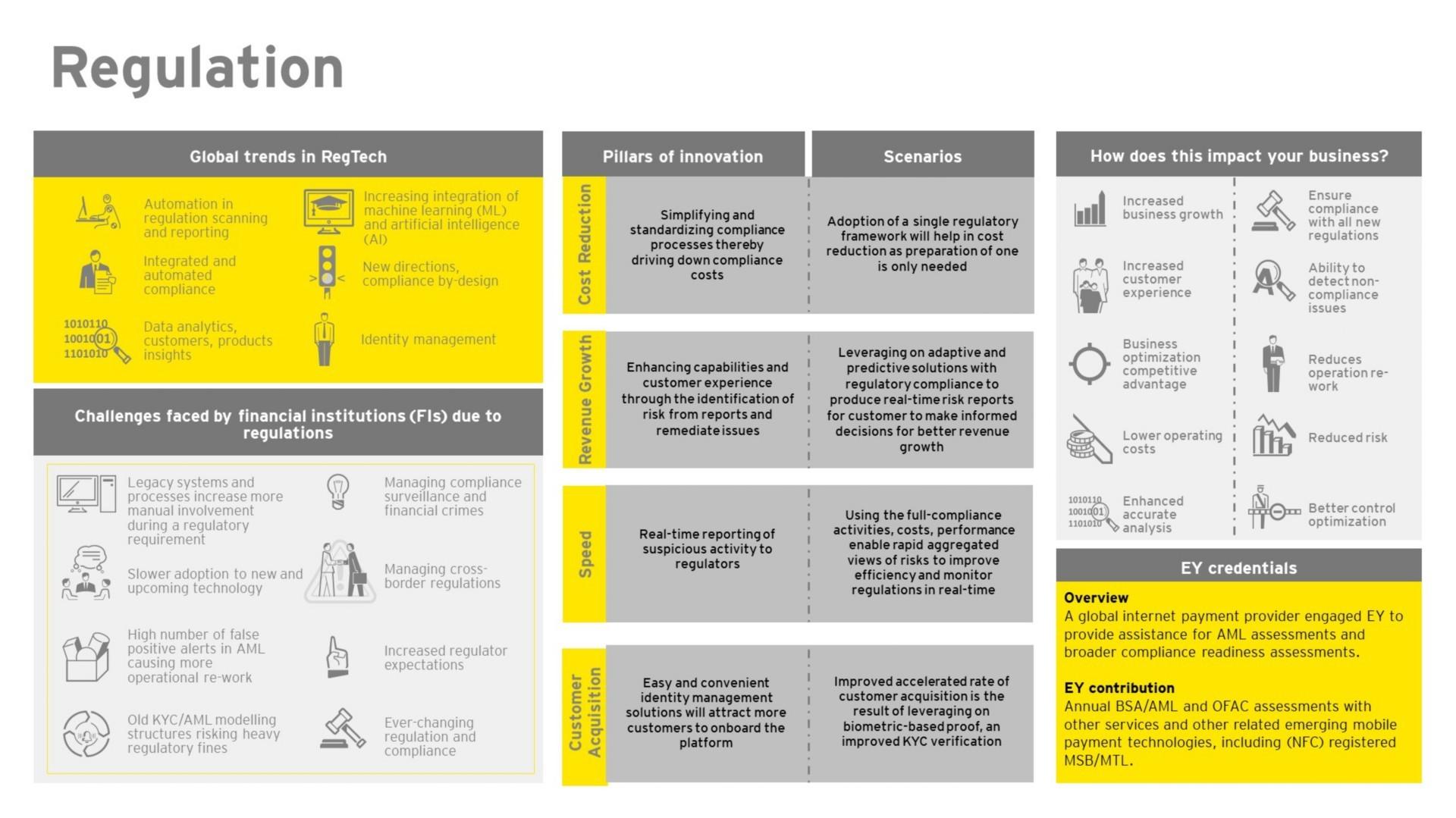 EY FinTech Hub – Regulation