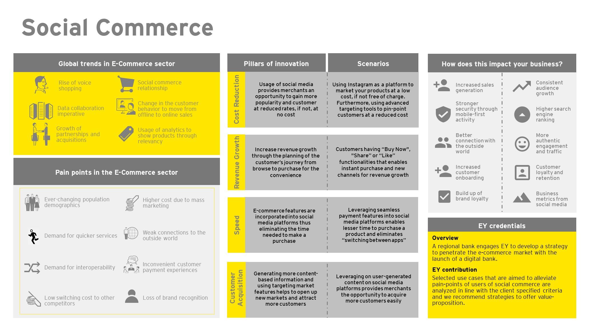 EY FinTech Hub – Social Commerce