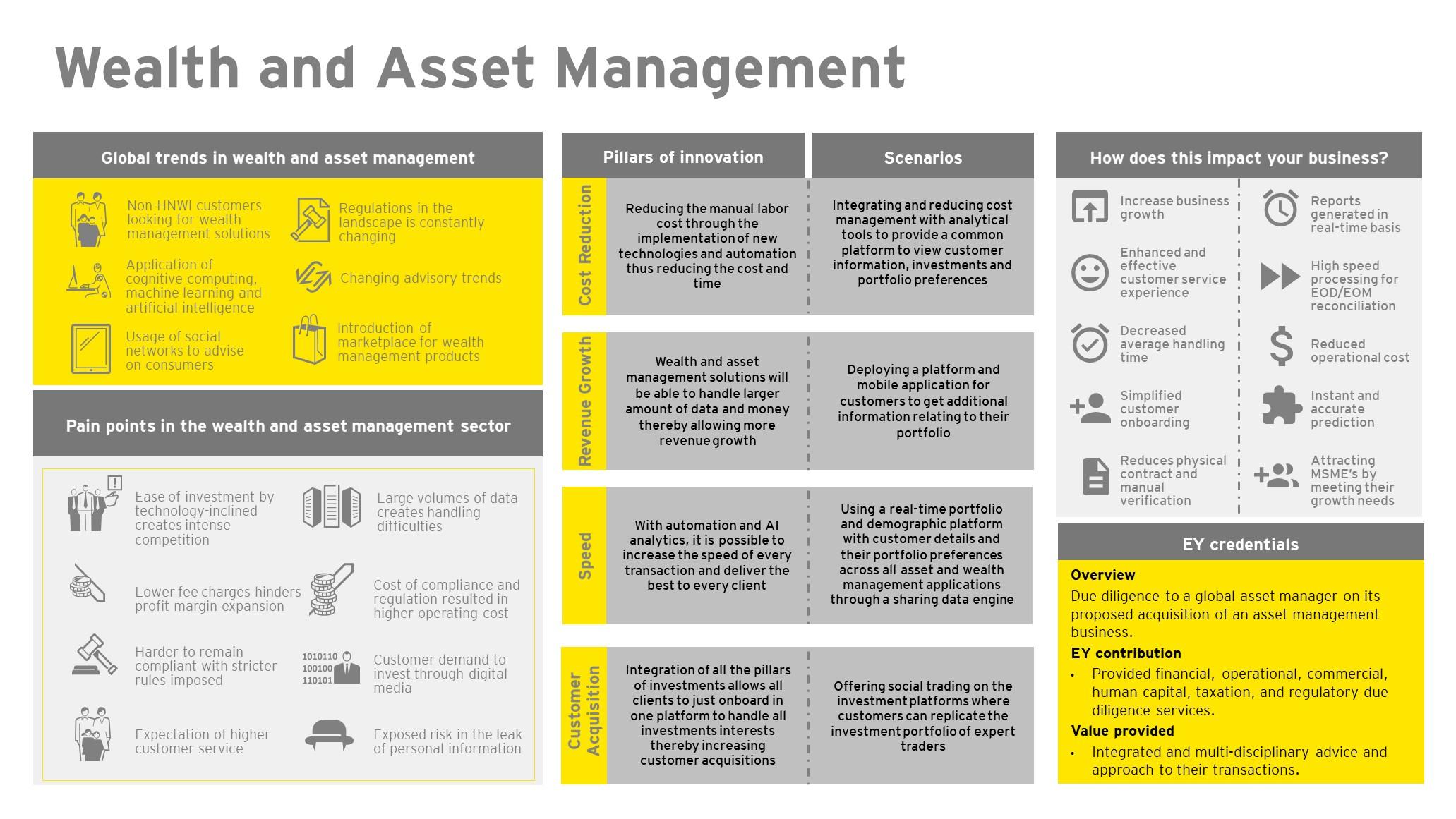 EY FinTech Hub – Wealth and Asset Management