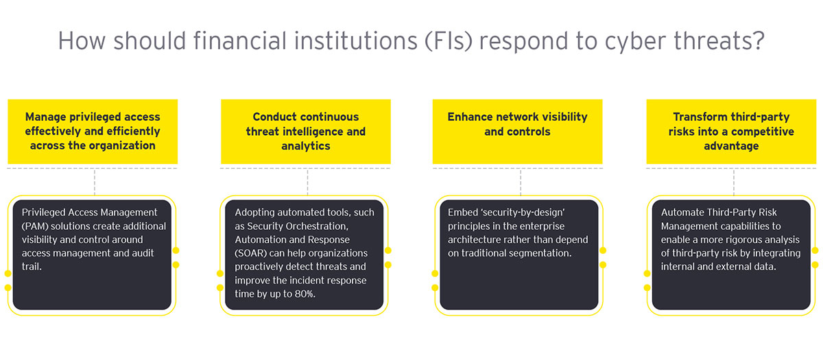 EY - Will innovation increase cyber threats in the financial services industry?