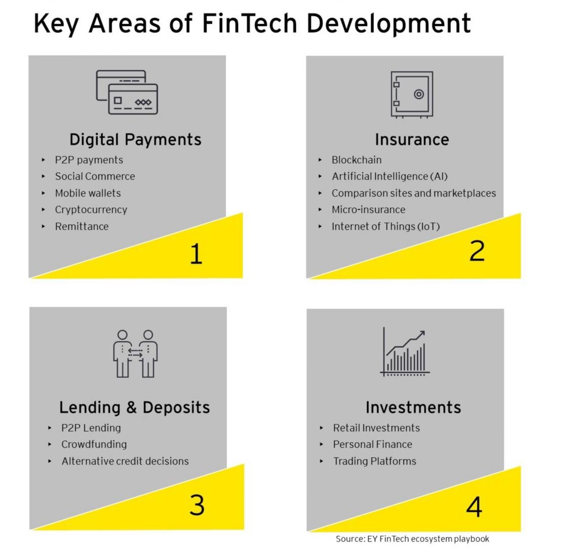 EY - Key Areas of FinTech Development