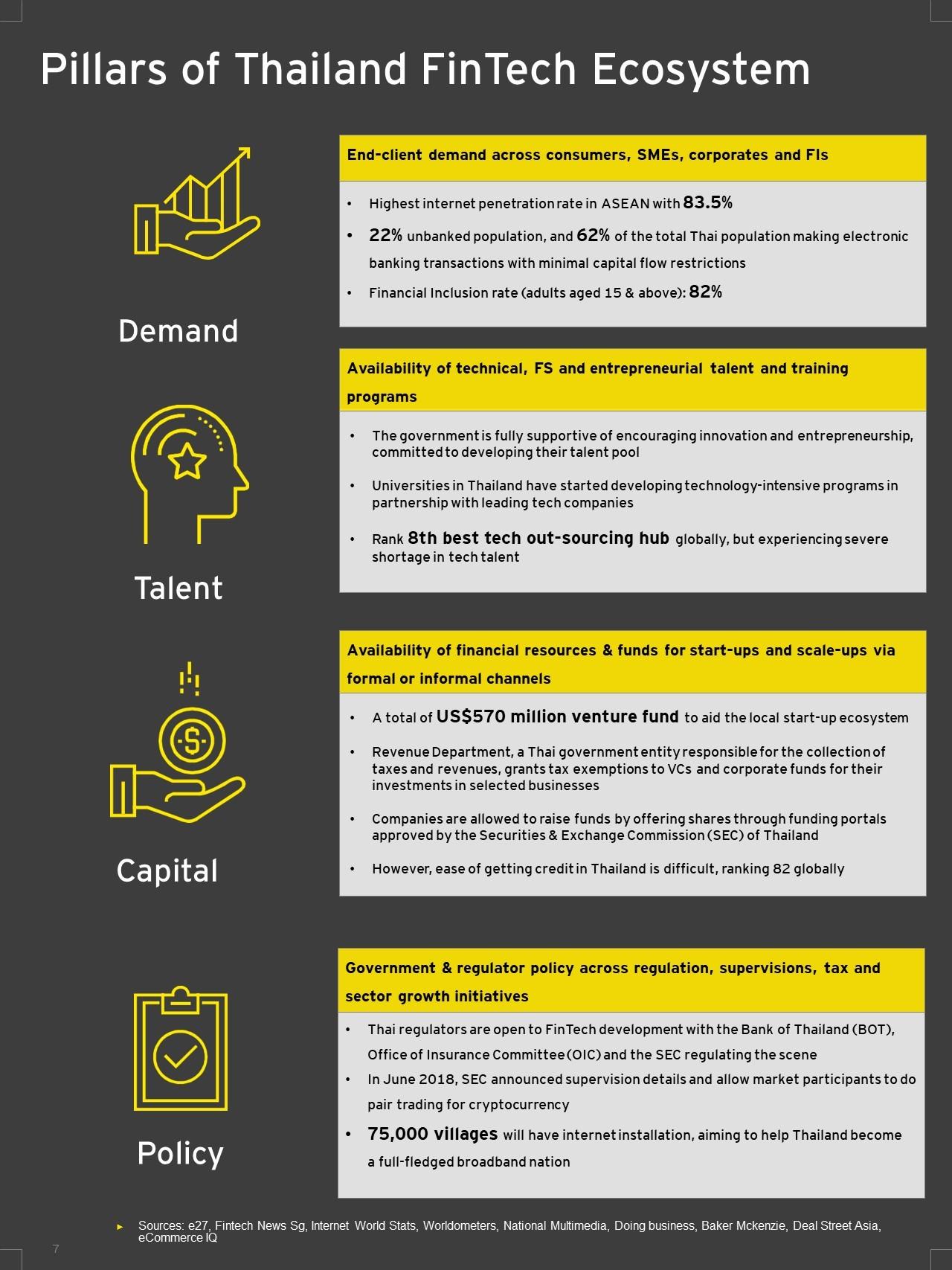 EY - Pillars of Thailand FinTech Ecosystem