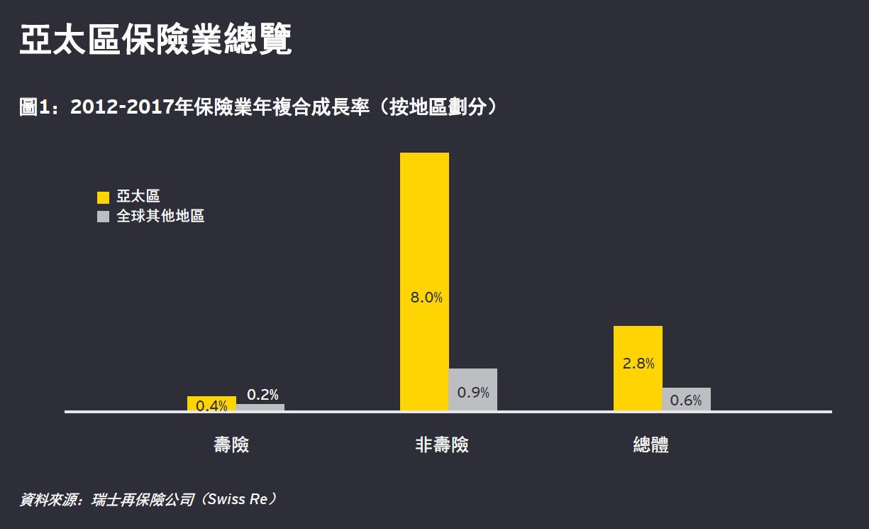 安永 - 保險公司應如何未雨綢繆?2019 年亞太區保險業前景展望