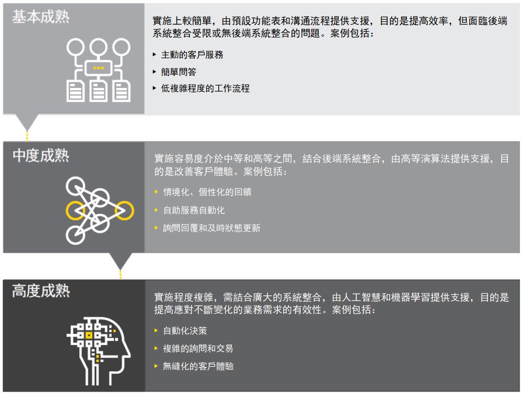 安永 – 未來客戶體驗:智慧型虛擬助理和聊天機器人如何加強服務互動體驗