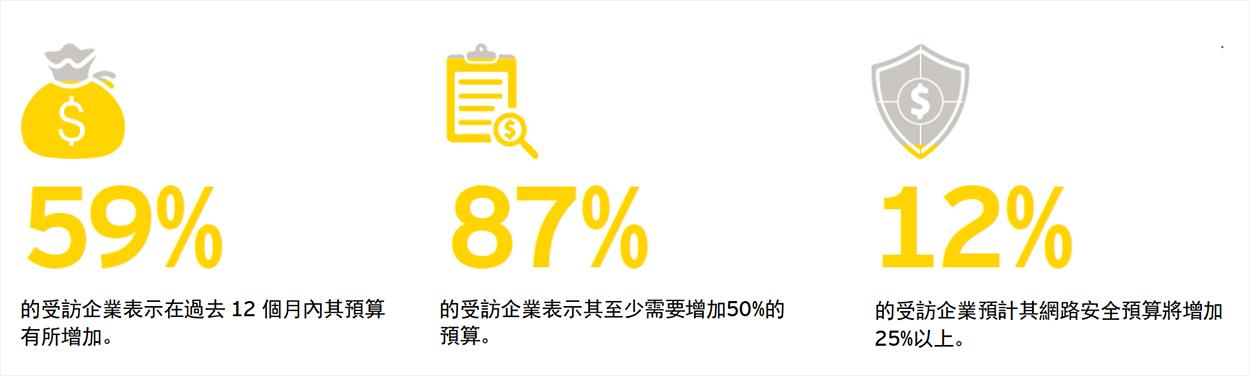 安永第20屆全球資訊安全調查報告