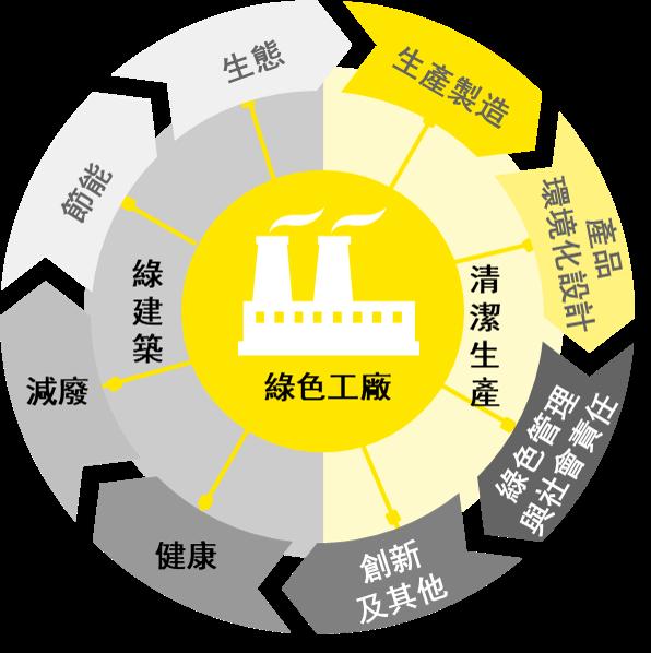 安永 - 企業綠色營運與系統優化