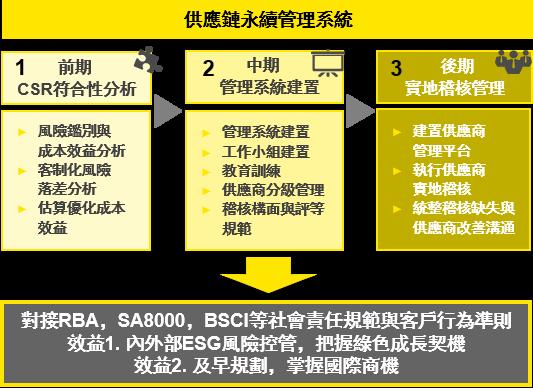 安永 - 永續供應鏈及流程改善