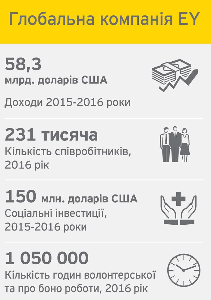 Звіт про діяльність компанії EY в Україні у галузі сталого розвитку за 2015-2016 роки