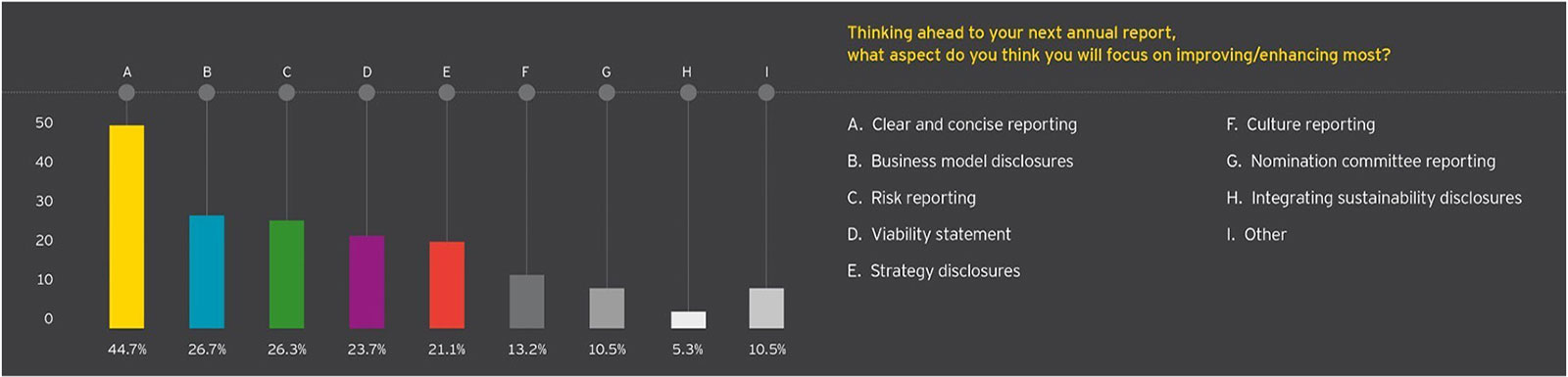 EY - ar2015 poll results - thinking ahead improving