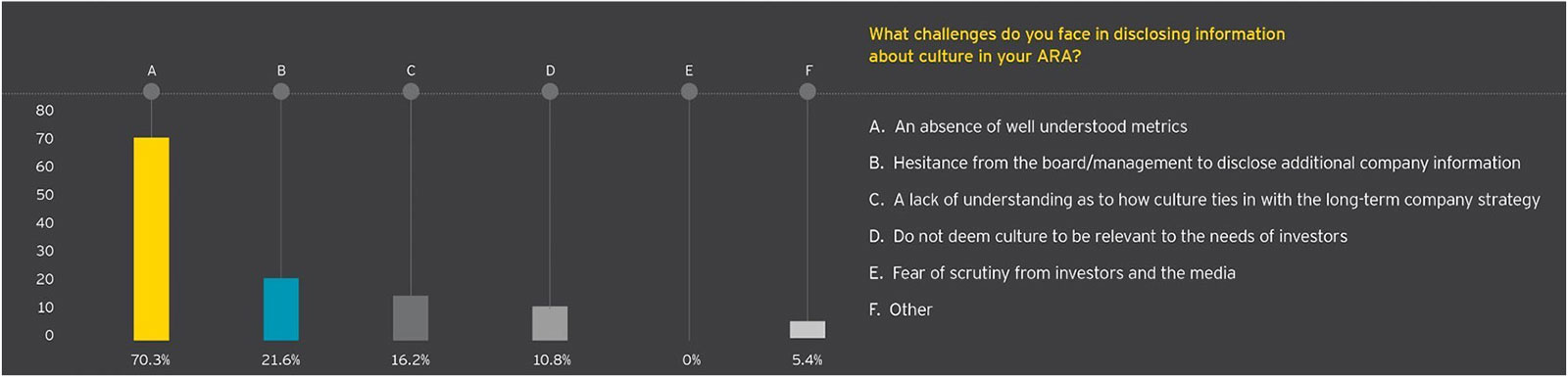EY - ar2015 poll results - what challenges disclosing future