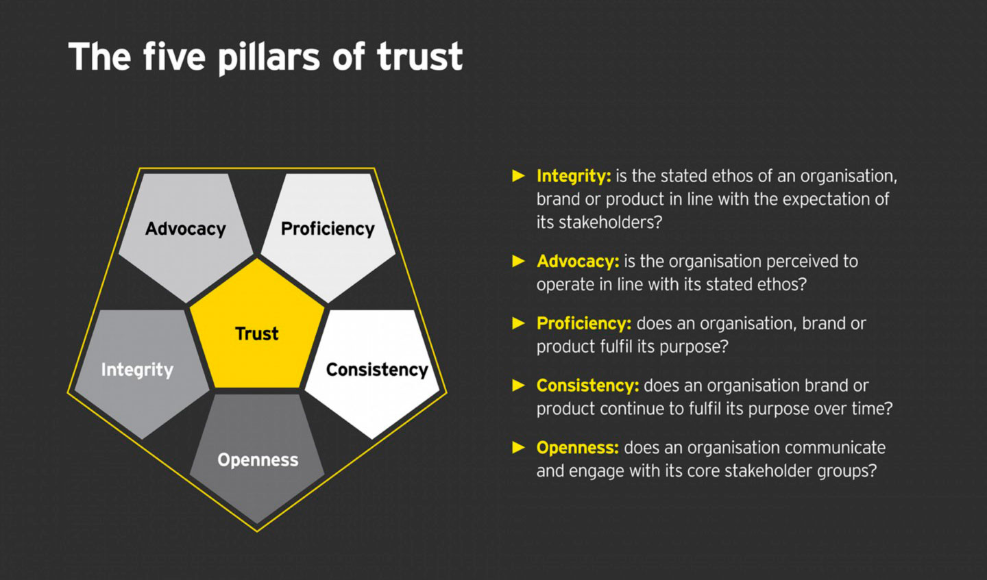 EY - The five pillars of trust