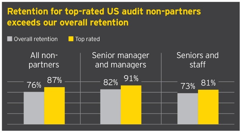 EY - Retention for top-rated US audit non-partners exceeds our overall retention