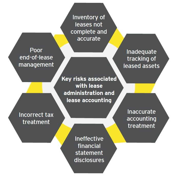 EY - Key risks associated with lease administration and lease accounting