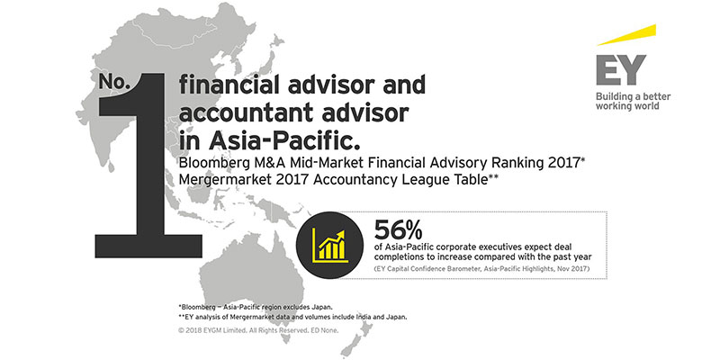 EY named top deals advisor in Asia-Pacific for fifth consecutive year