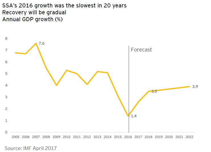 EY - Economic overview