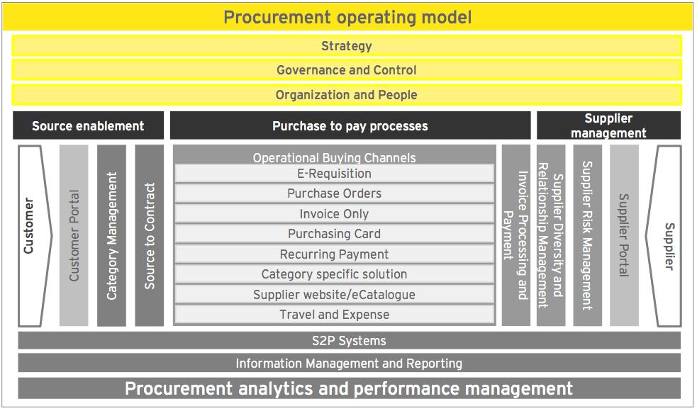 ey at wbenc - procurement - ey