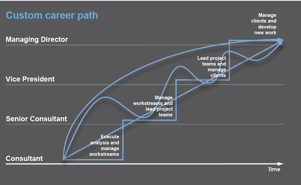 Map your career path at EY-Parthenon